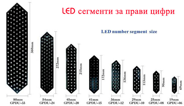 LED segments different sizes
